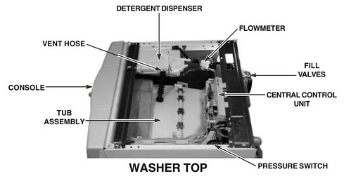 Under the Top Panel of a Whirlpool Duet / Kenmore HE3/4 Front Load Washer | by Zenzoidman