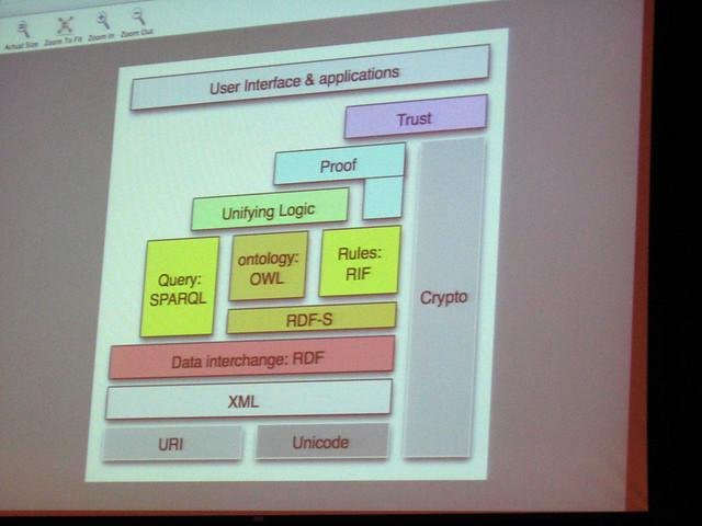 Semantic Web Layer Cake Explanation