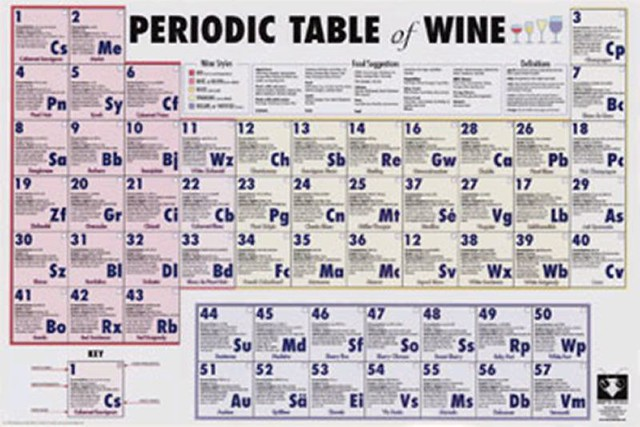 Periodic Table Of Wine Zhaojing08 Flickr