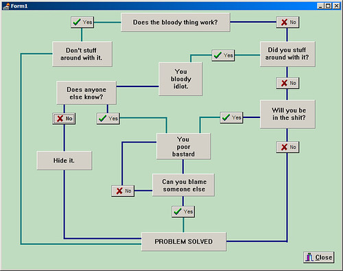 Interactive Flow Chart: Solution Flowchart | This is a screenshot of an interactive u2026 | Flickr,Chart