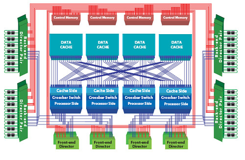 Hds usp vlsi massively parallel crossbar switch architectu for Hitachi usp v architecture