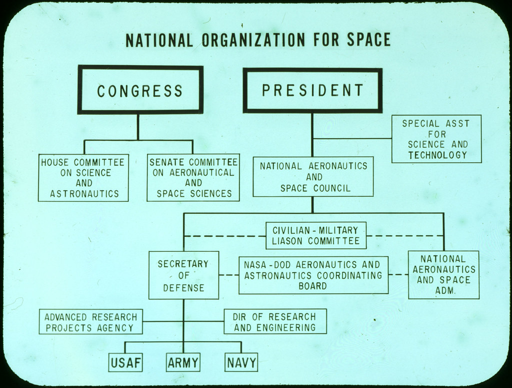 Military Organizational Chart: Early organizational chart of the U.S. government7s space u2026 | Flickr,Chart