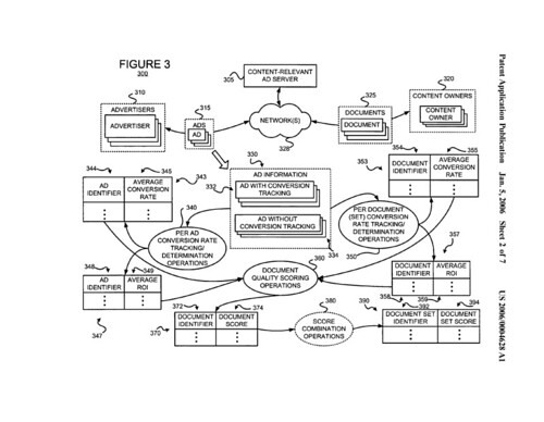 Flow Chart In Google Docs: Google Ad Scoring Flowchart | From the Google patent applicau2026 | Flickr,Chart