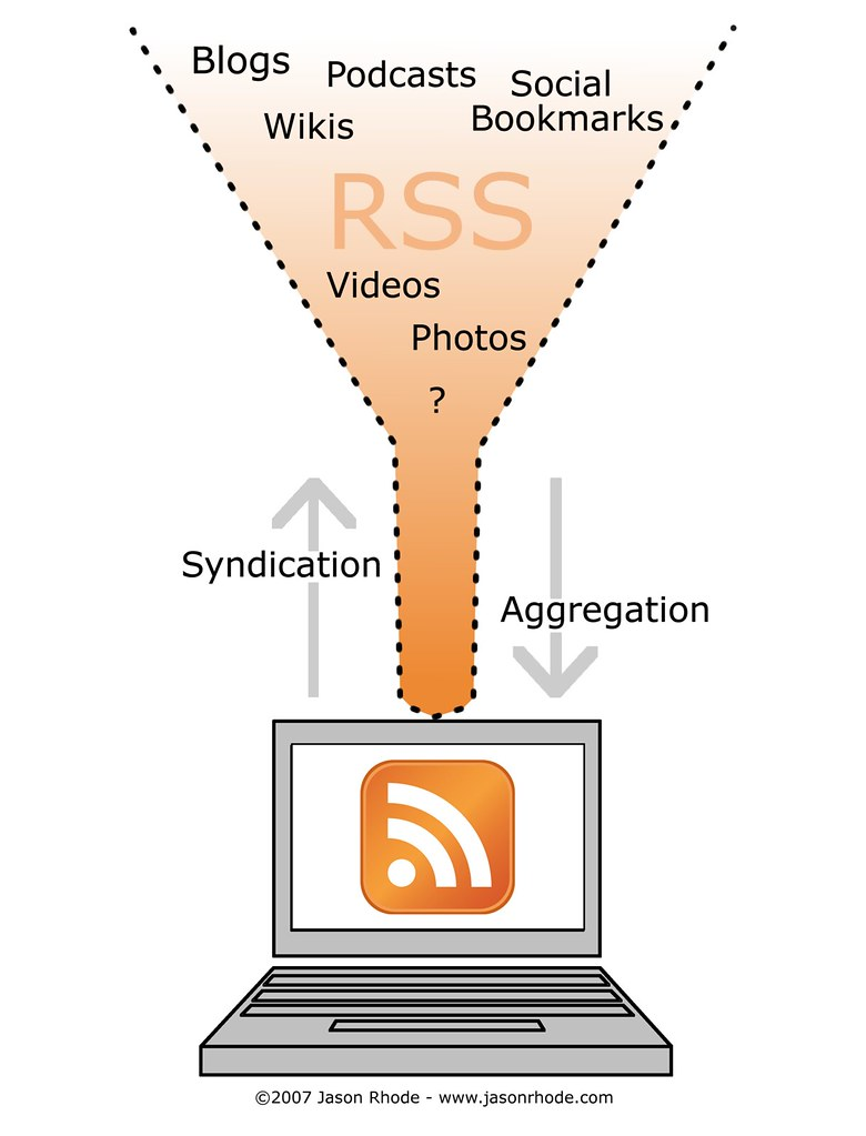 rss diagram diagram illustrating how rss serves as the mec u2026 flickr