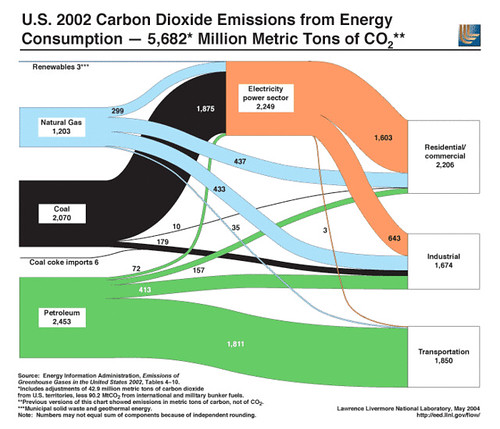 Laboratory Flow Chart: U.S. 2002 Carbon Dioxide Emissions from Energy Consumptionu2026 | Flickr,Chart