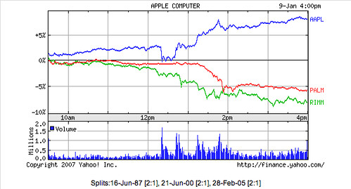 AAPL vs. PALM/RIMM | by mezzoblue