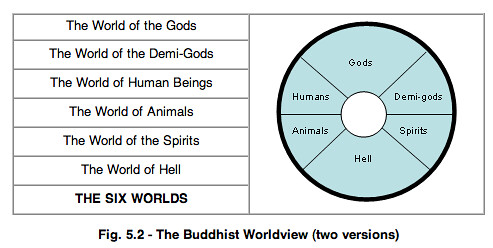 A buddhists worldview