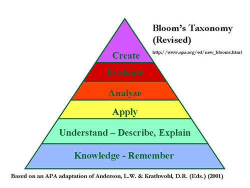 The Revised Bloom's Taxonomy | by Wesley Fryer