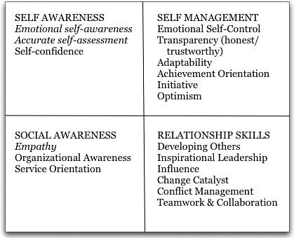 Emotional intelligence reflective essay