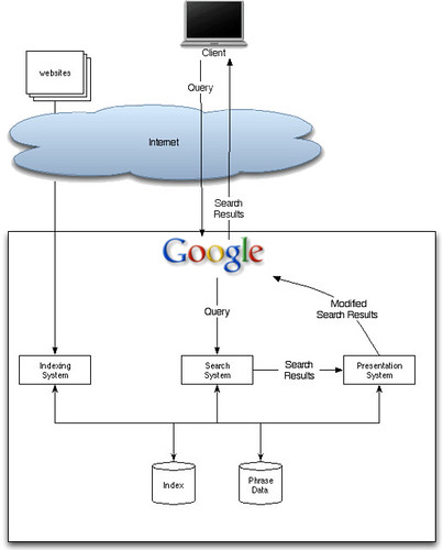 Google Search Diagram A Simplified Diagram Showing A Few D Flickr