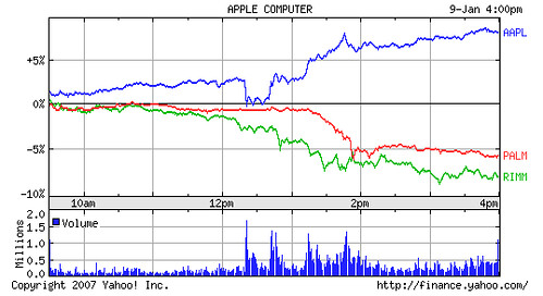 Google Stock Chart: iPhone | The iPhone killed the SmartPhone Stock chart for thu2026 | Flickr,Chart