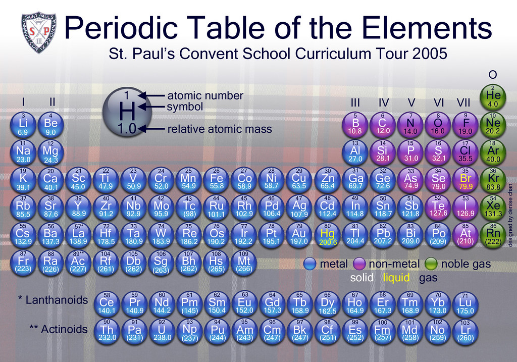 periodic table final version now with elements 106 109 flickr. Black Bedroom Furniture Sets. Home Design Ideas