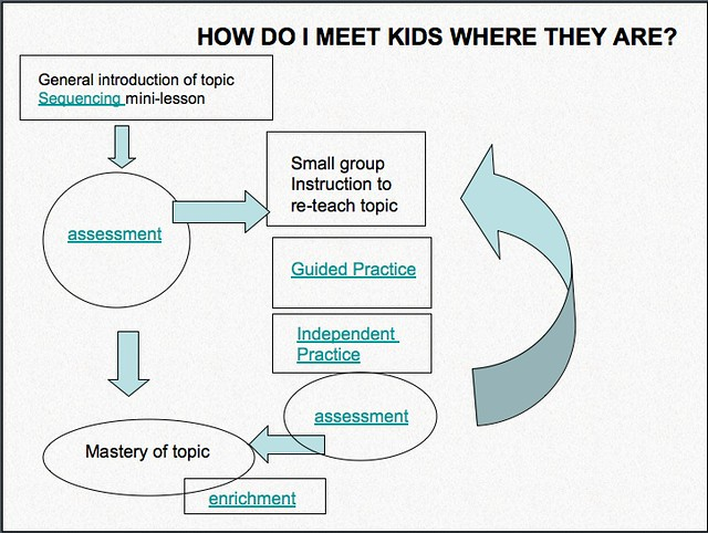 meeting kids where they are  differentiating instruction
