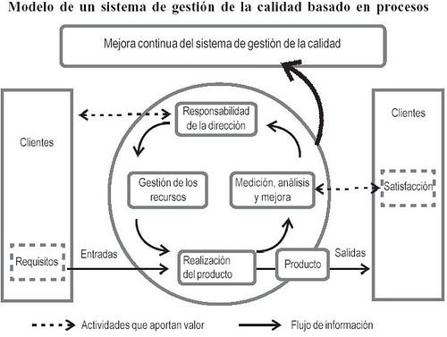 modelo de gesti u00f3n de calidad basado en procesos