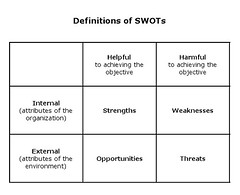 Definitions of SWOTs | by lwiner9