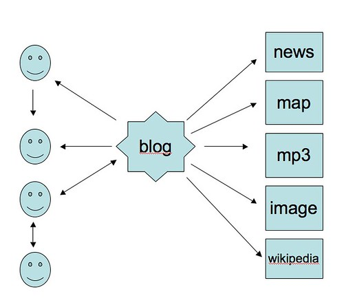 Models of Blogs: Blog as Conduit of Information (2 of 3) | by robinhamman