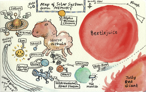 Map of solar system from memory | by Nad