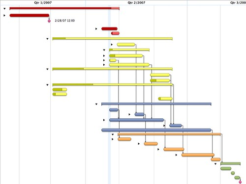Gantt Chart Maker: Project Management Plan | i am obviously having way more funu2026 | Flickr,Chart