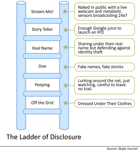 Ladder of Disclosure | by Ross Mayfield