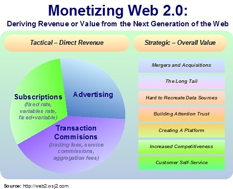 The Missing Revenue Model to Drive Web 2.0 | From my blog ...