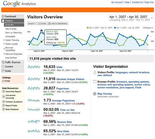 New Google Analytics Visitor Overview | by rustybrick