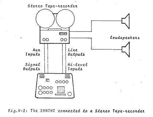 Fig. V-2 The SYNTHI connected to a Stereo Tape-recorder | by Stewf