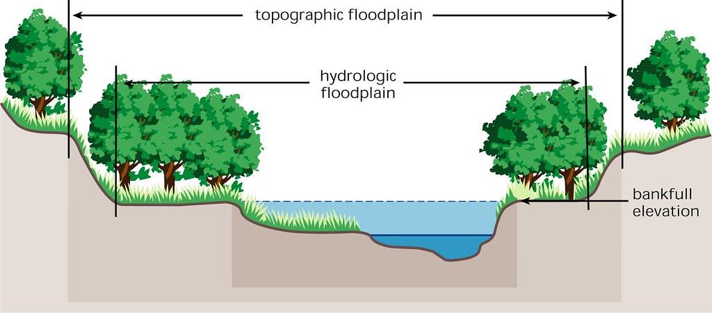 flood plain topography diagram this diagram demonstrates t flickr : floodplain diagram - findchart.co