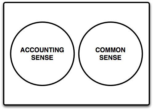 Venn Diagram With 3 Circles: Accounting Sense !d Common Sense | See also The Machine Thau2026 | Flickr,Chart