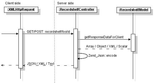 Uml sequence diagram uml sequence diagram for ajax and zen flickr uml sequence diagram by raphael stolt ccuart Images