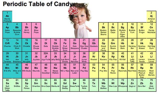 Tabla peridica de las chuches periodic table of candy dr flickr tabla peridica de las chuches by bocadorada urtaz Choice Image