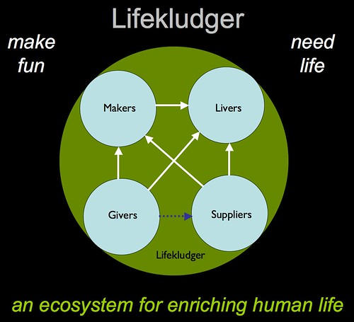 lifekludger-ecosystem.jpg | by dnwallace