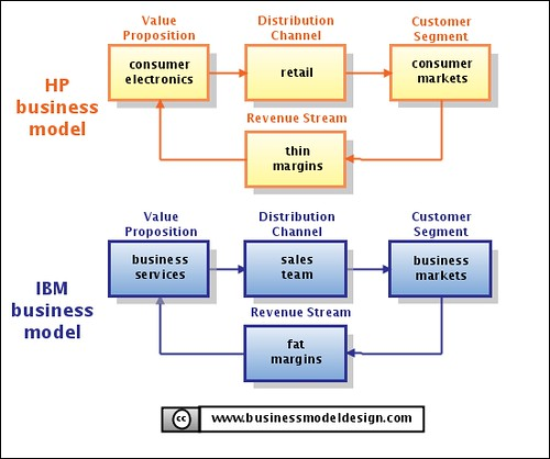 Flow Chart Of Distribution Channels: HP and IBM Business Model | Alexander Osterwalder | Flickr,Chart