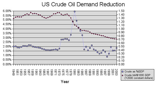 Crude Oil Demand Reduction | by Michael Robinson