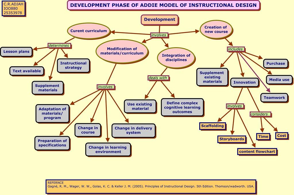 Development Phase Of Addie Model Of Instructional Design Flickr