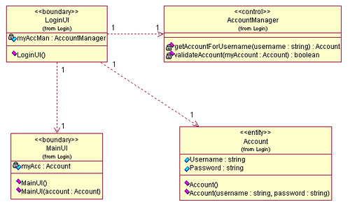 class diagram   login   sigit purnomo   flickr