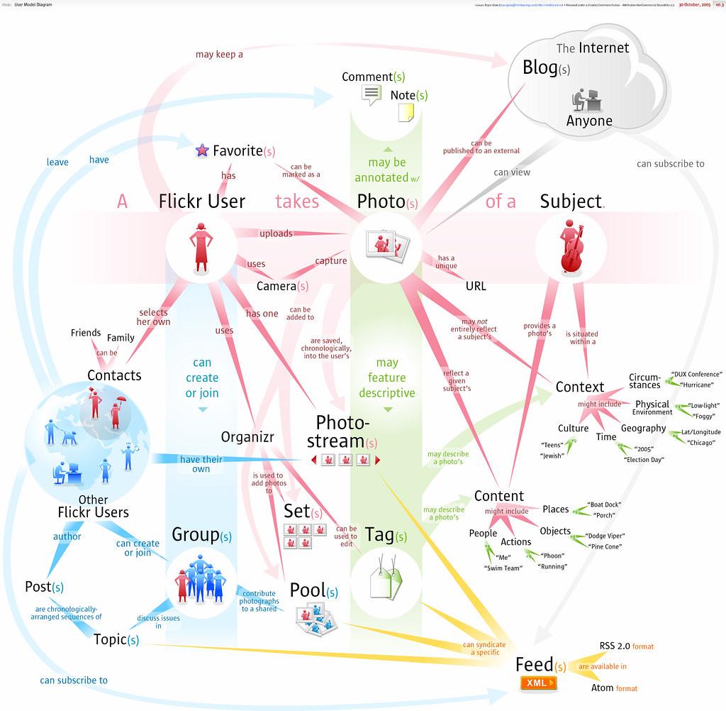 ben diagram template flickr user model v0 3 or quot camel s back broken quot i like server diagram template
