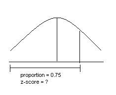 How to find 75th percentile on the normal distribution cur ...