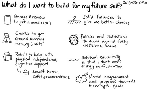 2015 06 09b what do i want to build for my future self for I want to build my house