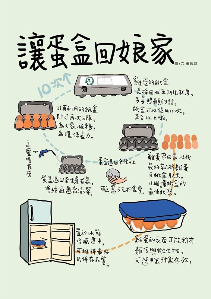 回收蛋盒流程。作者:張智淵。圖片來源:主婦聯盟生產合作社。