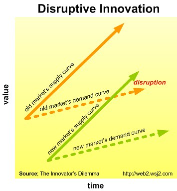 「innovator dilemma」の画像検索結果