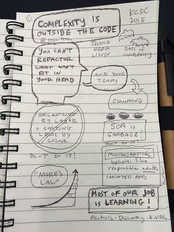 Complexity is Outside the Code sketchnotes (part 1)