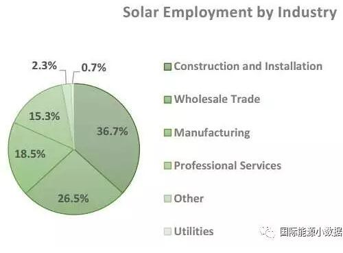 <br /> United States industry statistics: photovoltaic the number of practitioners is 2.5 times times the thermal power plant