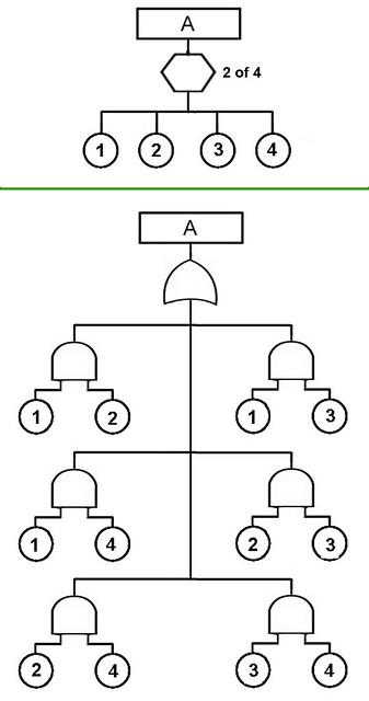 combination gate