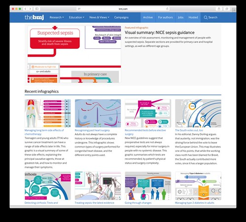 11. Rising Star - GOLD winner (tied) - The BMJ Infographics by Will Stahl-Timmins