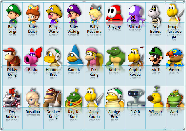 Mario Kart Characters Strengths and Weaknesses | Weight ...