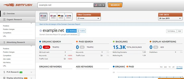 SEMRUSH for Keyword Research