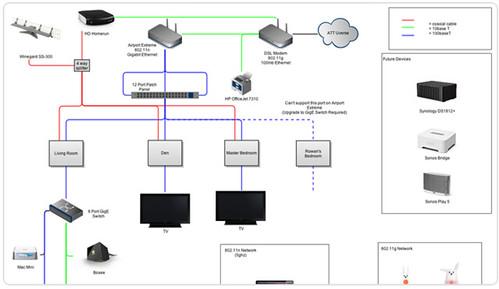 Network Diagrams Improve Team Communication | Gliffy_m32ch