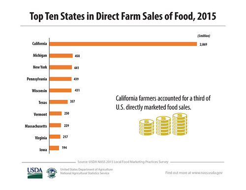 Top Ten States in Direct Farm Sales of Food, 2015 chart