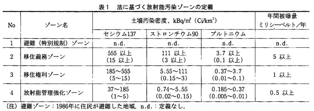 車諾比法規定,銫137土壤污染達每平方公尺55萬5千貝克以上為第一階段移居義務區域。(來源:車諾比核災的法律制度/京都大學原子爐研究所助教今中哲二)