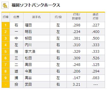 試合トップ   埼玉西武ライオンズ オフィシャルサイト (1)